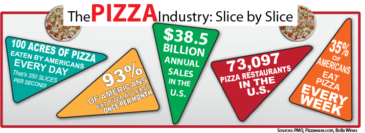 The Pizza Industry, slice by slice. In the US alone: 100 acres of pizza eaten every day, 93% eat pizza at least once a month, $38.5 billion in annual sales, 73,097 pizza restaurants, 35% eat pizza every week.